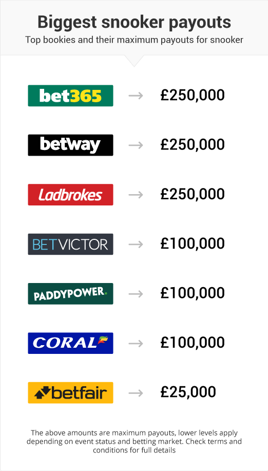Most you can win betting on snooker