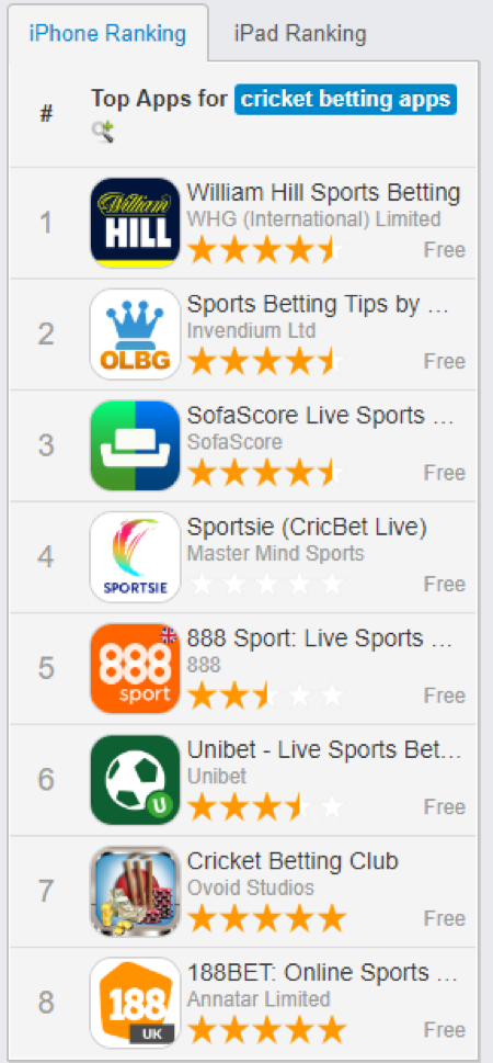 Best Cricket Betting Apps | Betting, Tips, Scores, Free Bets